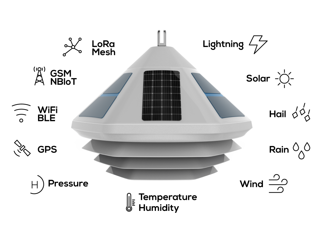 Weather Pyramid